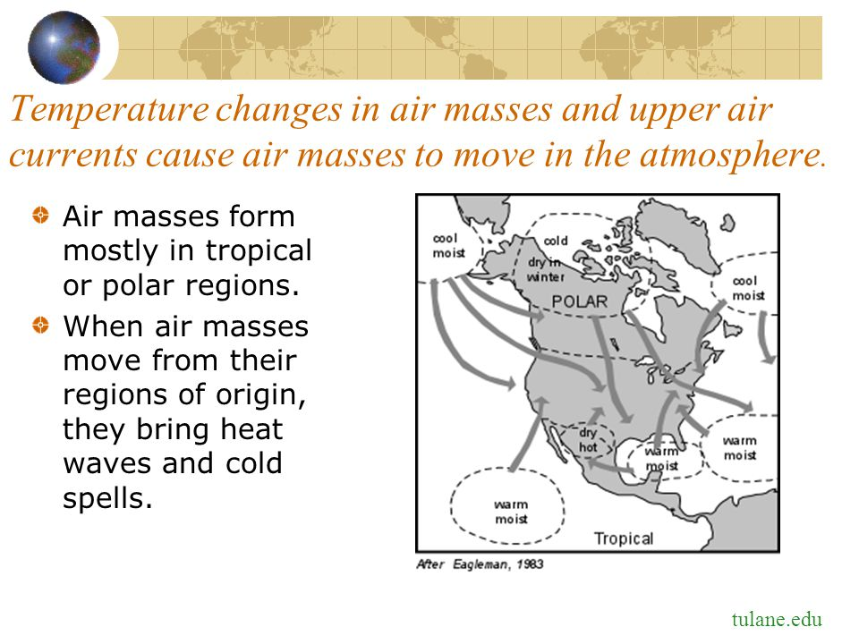 Temperature changes in air masses and upper air currents cause air masses to move in the atmosphere.