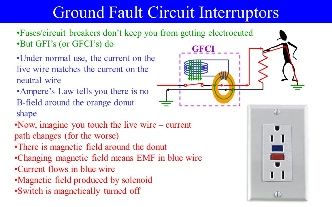 Ground Fault Circuit Interruptors Fuses/circuit breakers don't keep you from getting electrocuted But GFI's (or GFCI's) do Under normal use, the current on the live wire matches the current on the neutral wire Ampere's Law tells you there is no B-field around the orange donut shape Now, imagine you touch the live wire – current path changes (for the worse) There is magnetic field around the donut Changing magnetic field means EMF in blue wire Current flows in blue wire Magnetic field produced by solenoid Switch is magnetically turned off GFCI