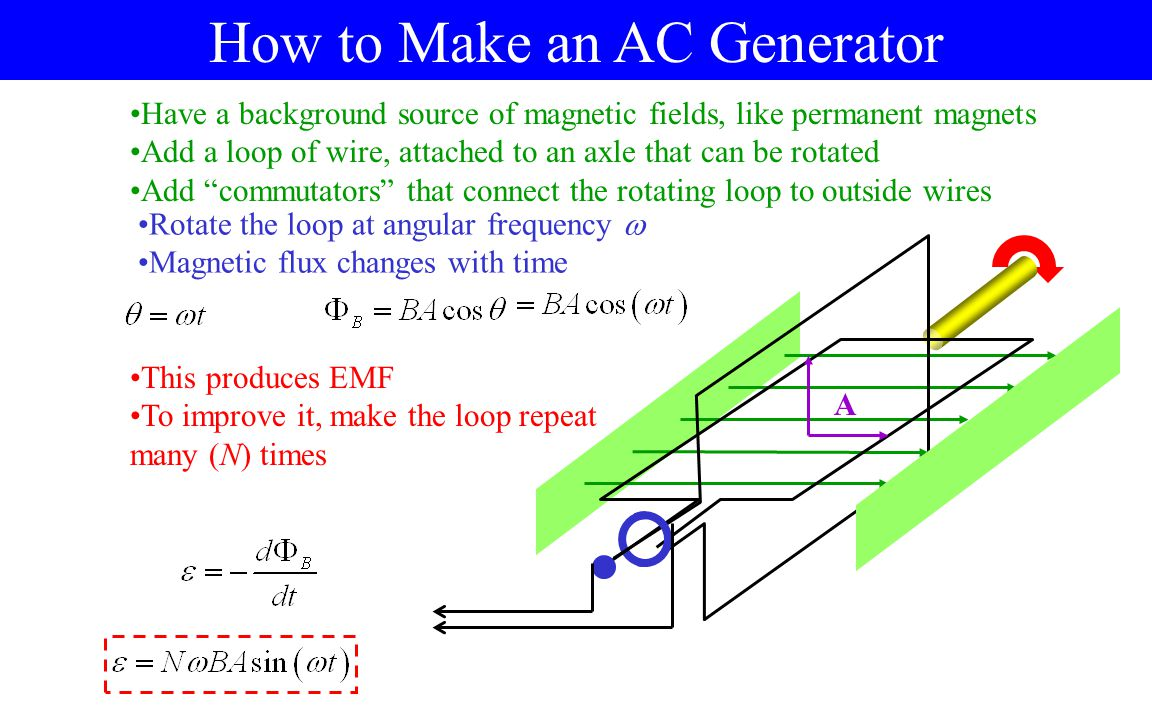 How to Make an AC Generator Have a background source of magnetic fields, like permanent magnets Add a loop of wire, attached to an axle that can be rotated Add commutators that connect the rotating loop to outside wires A Rotate the loop at angular frequency  Magnetic flux changes with time This produces EMF To improve it, make the loop repeat many (N) times