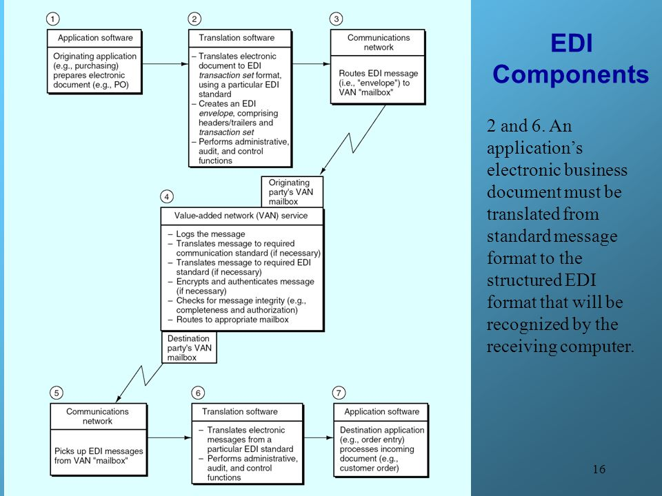 16 EDI Components 2 and 6. An application's electronic business document must be translated from standard message format to the structured EDI format