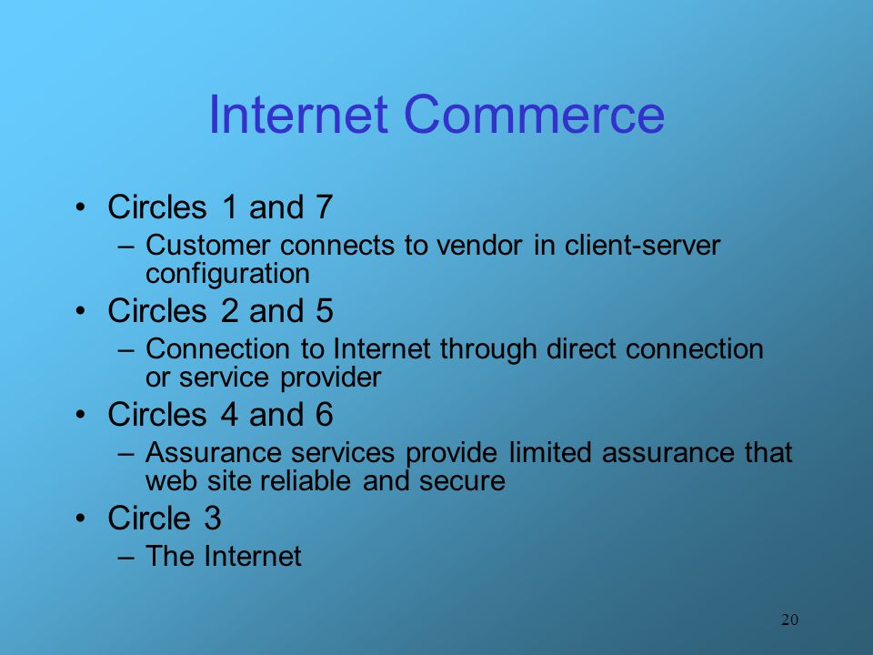 20 Internet Commerce Circles 1 and 7 –Customer connects to vendor in client-server configuration Circles 2 and 5 –Connection to Internet through direc