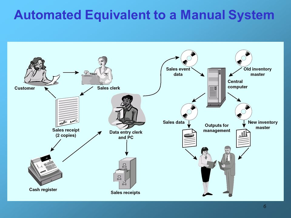 6 Automated Equivalent to a Manual System