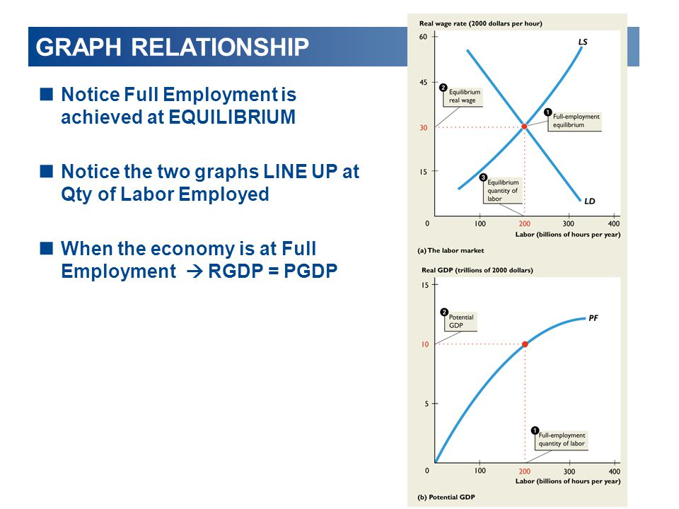 GRAPH RELATIONSHIP  Notice Full Employment is achieved at EQUILIBRIUM  Notice the two graphs LINE UP at Qty of Labor Employed  When the economy is