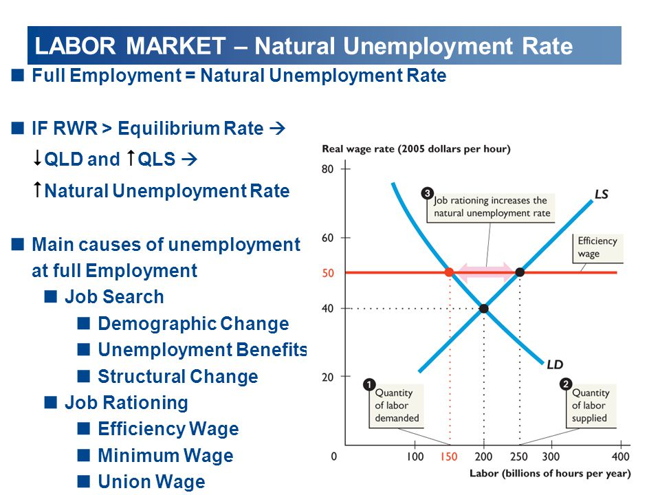 LABOR MARKET – Natural Unemployment Rate  Full Employment = Natural Unemployment Rate  IF RWR > Equilibrium Rate   QLD and  QLS   Natural Unemp