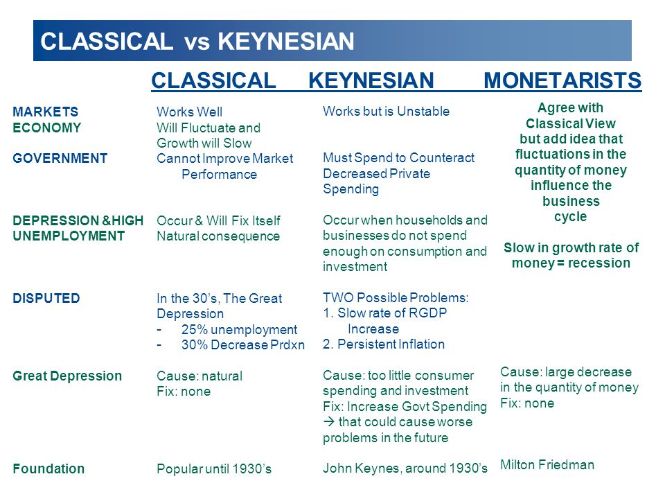 CLASSICAL vs KEYNESIAN CLASSICAL KEYNESIANMONETARISTS Works Well Will Fluctuate and Growth will Slow Cannot Improve Market Performance Occur & Will Fi