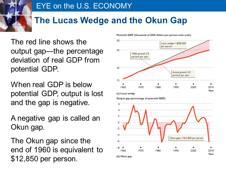 EYE on the U.S. ECONOMY The Lucas Wedge and the Okun Gap The red line shows the output gap—the percentage deviation of real GDP from potential GDP. Wh