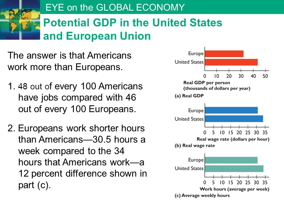 EYE on the GLOBAL ECONOMY The answer is that Americans work more than Europeans. 1. 48 out o f every 100 Americans have jobs compared with 46 out of e