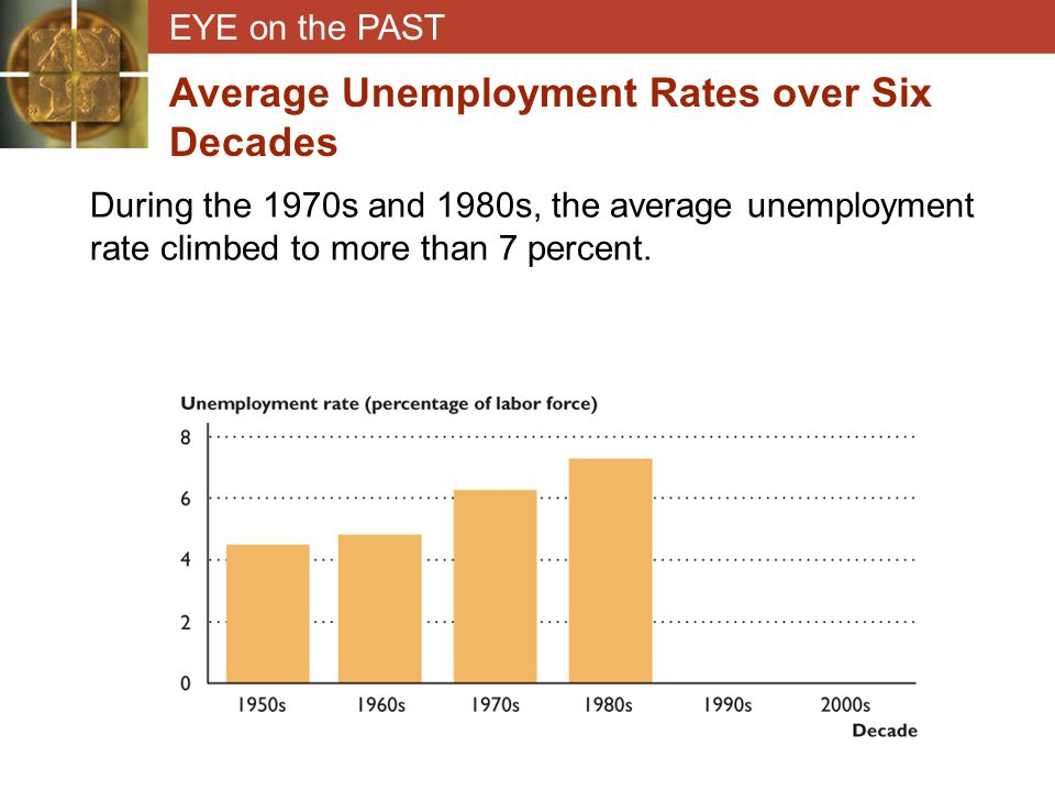 EYE on the PAST Average Unemployment Rates over Six Decades During the 1970s and 1980s, the average unemployment rate climbed to more than 7 percent.