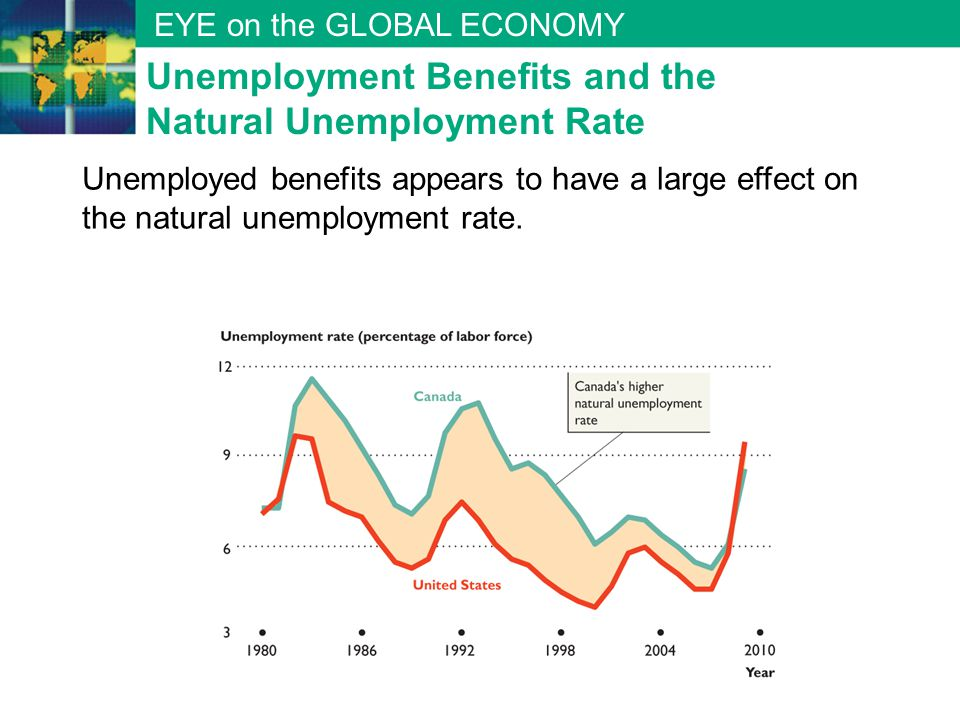 EYE on the GLOBAL ECONOMY Unemployment Benefits and the Natural Unemployment Rate Unemployed benefits appears to have a large effect on the natural un