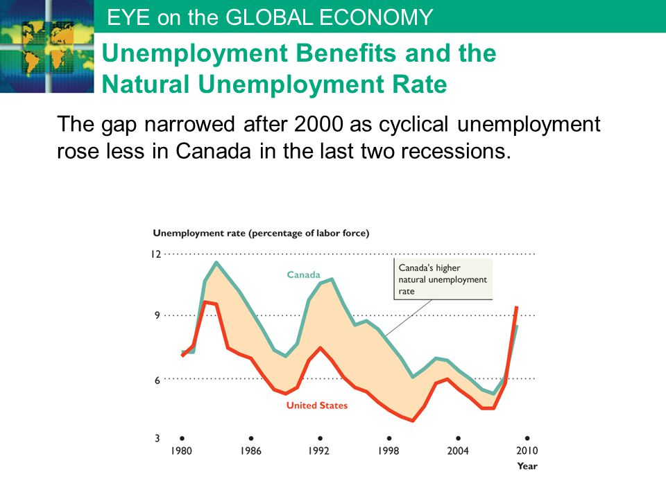 EYE on the GLOBAL ECONOMY Unemployment Benefits and the Natural Unemployment Rate The gap narrowed after 2000 as cyclical unemployment rose less in Ca