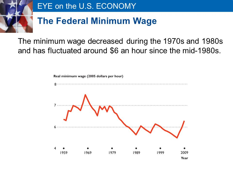 EYE on the U.S. ECONOMY The Federal Minimum Wage The minimum wage decreased during the 1970s and 1980s and has fluctuated around $6 an hour since the