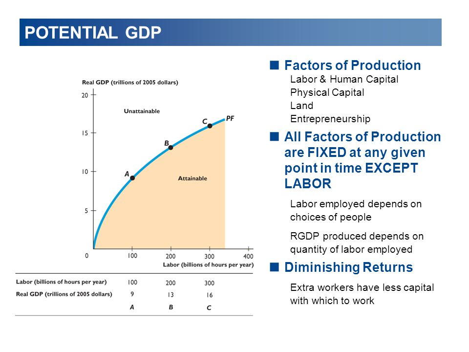 POTENTIAL GDP  Factors of Production Labor & Human Capital Physical Capital Land Entrepreneurship  All Factors of Production are FIXED at any given