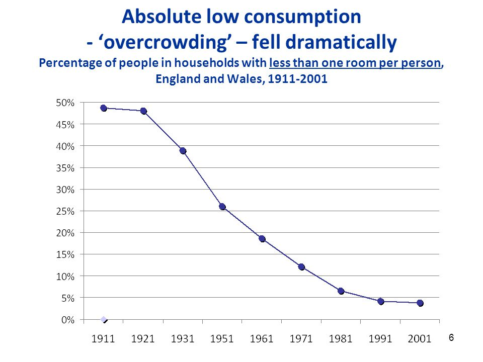 6 Absolute low consumption - 'overcrowding' – fell dramatically Percentage of people in households with less than one room per person, England and Wales, 1911-2001