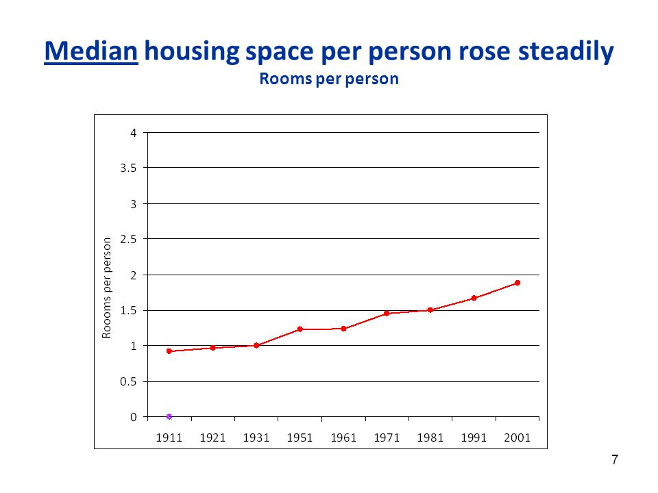 18 Potential relative housing space standards 'Low relative housing space consumption' standard: Below 60% median housing space In 2001, below 1.9 rooms per person - generally above bedroom standard 'Consensual' standard (Bradshaw et al.
