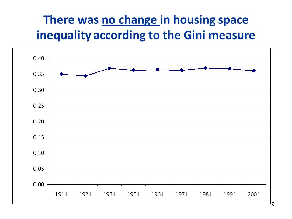 9 There was no change in housing space inequality according to the Gini measure