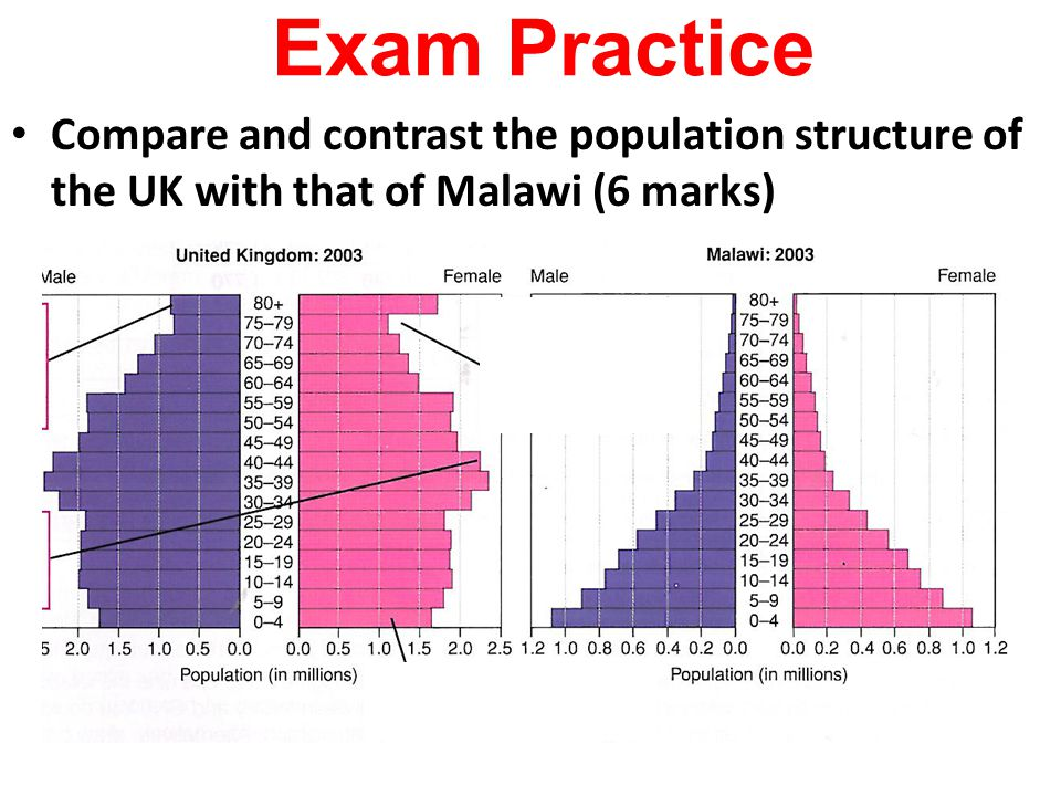 Exam Practice Compare and contrast the population structure of the UK with that of Malawi (6 marks)