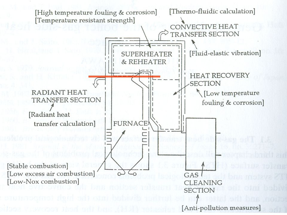 Boiler Furnace Structurally boiler furnace consists of the combustion space surrounded by water walls.