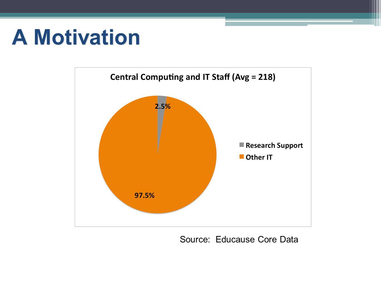 A Motivation Source: Educause Core Data