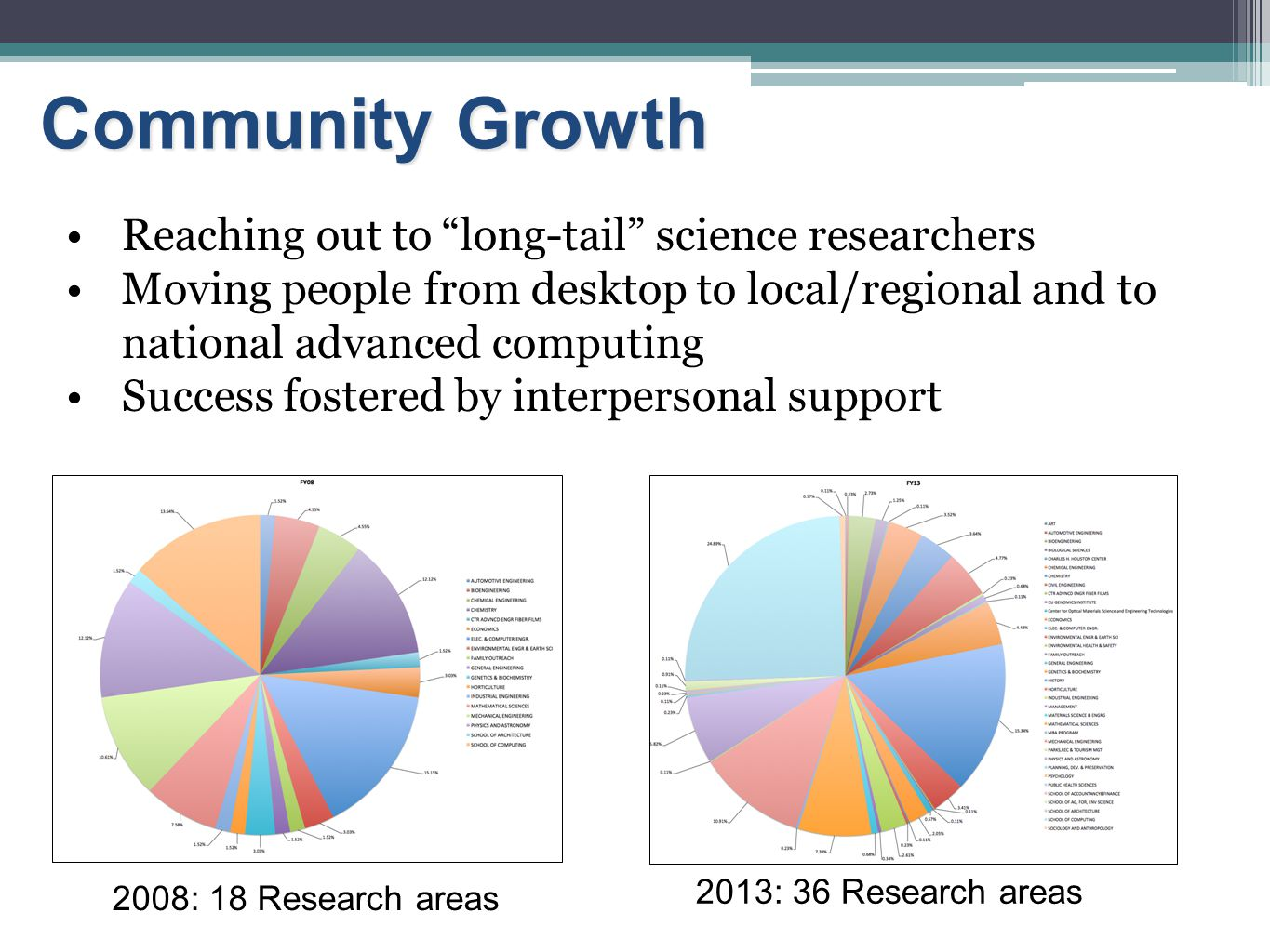 """Reaching out to """"long-tail"""" science researchers Moving people from desktop to local/regional and to national advanced computing Success fostered by in"""