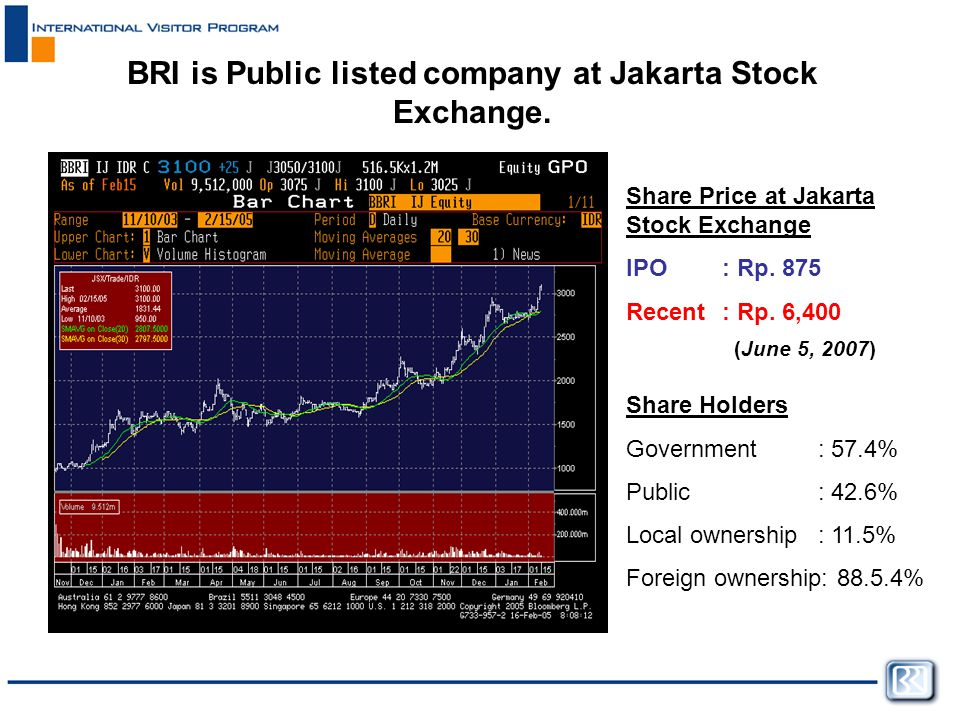 Share Price at Jakarta Stock Exchange IPO : Rp.875 Recent: Rp.