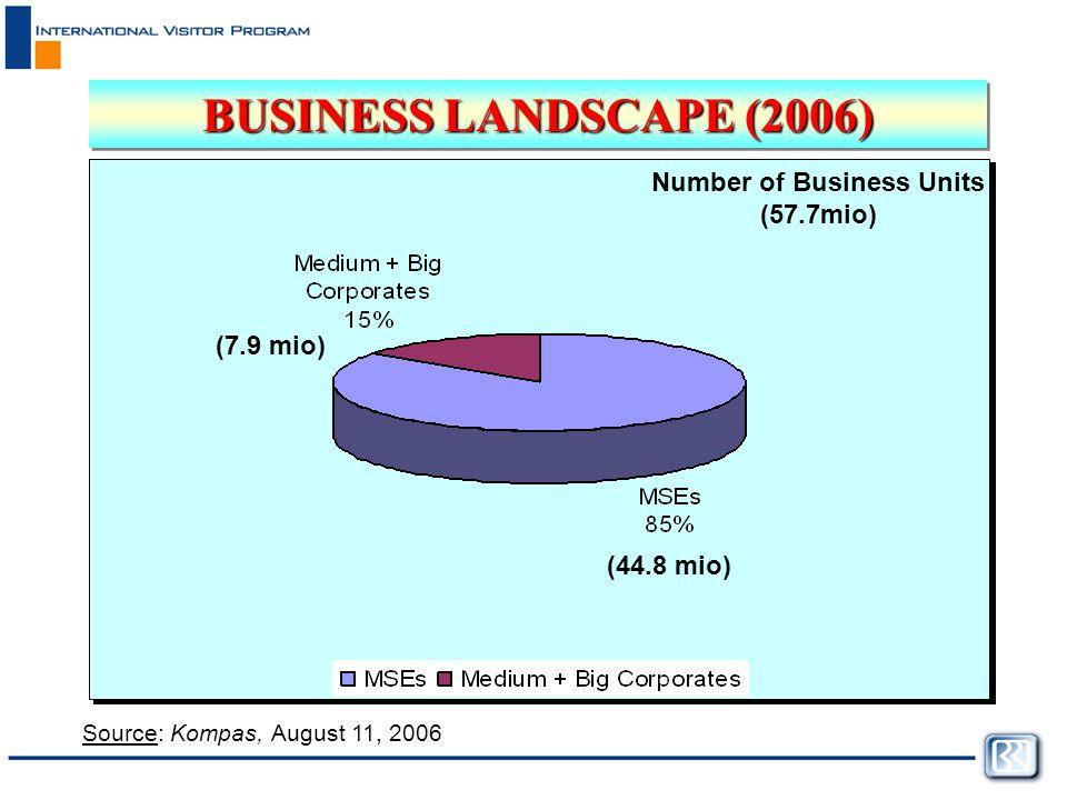 BUSINESS LANDSCAPE (2006) Source: Kompas, August 11, 2006 7.9 mio (15%) (44.8 mio) (7.9 mio) Number of Business Units (57.7mio)
