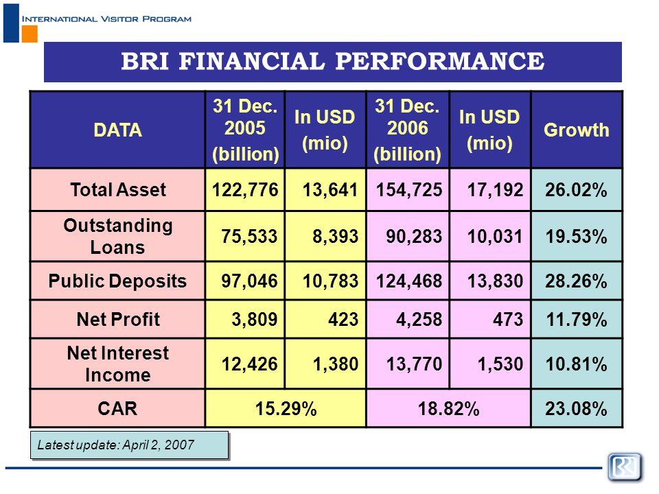 BRI FINANCIAL PERFORMANCE DATA 31 Dec.2005 (billion) In USD (mio) 31 Dec.