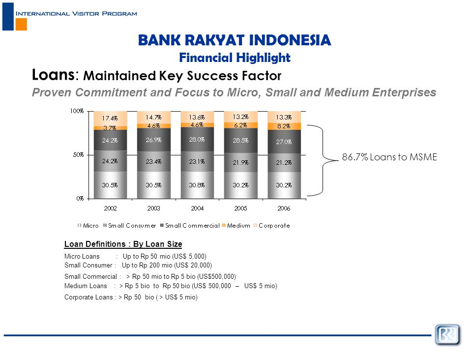 BANK RAKYAT INDONESIA Financial Highlight Loans : Maintained Key Success Factor Proven Commitment and Focus to Micro, Small and Medium Enterprises 86.7% Loans to MSME Loan Definitions : By Loan Size Micro Loans : Up to Rp 50 mio (US$ 5,000) Small Consumer : Up to Rp 200 mio (US$ 20,000) Small Commercial : > Rp 50 mio to Rp 5 bio (US$500,000) Medium Loans : > Rp 5 bio to Rp 50 bio (US$ 500,000 – US$ 5 mio) Corporate Loans : > Rp 50 bio ( > US$ 5 mio)