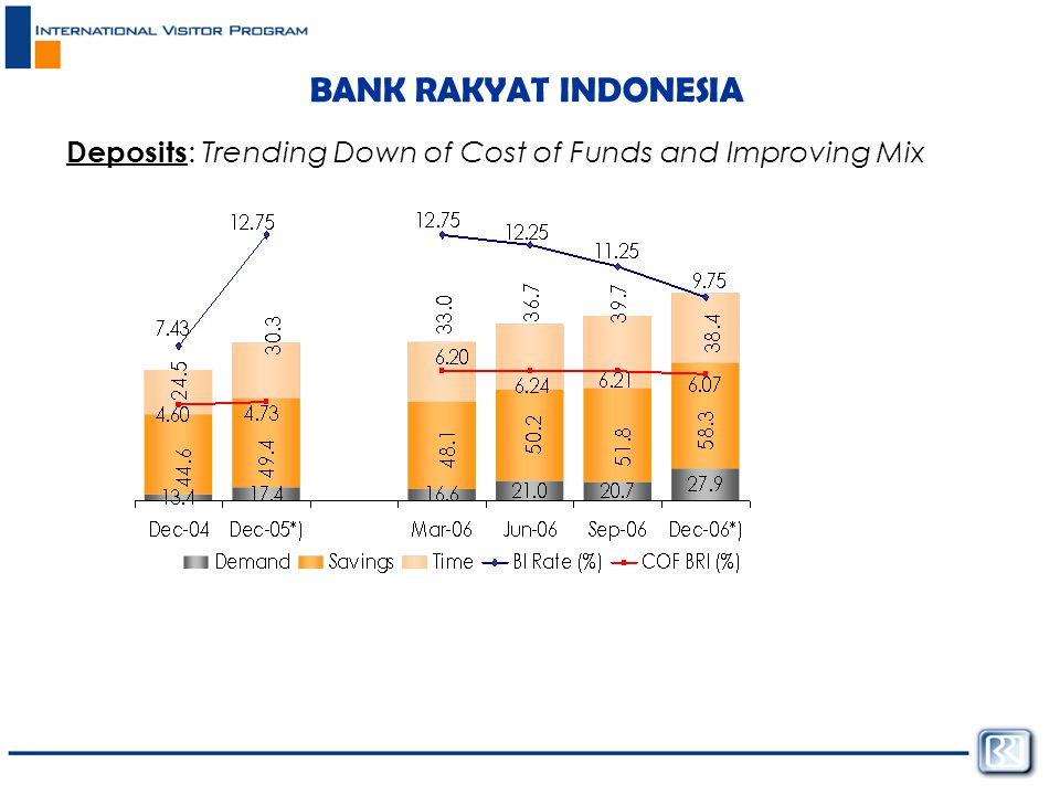 BANK RAKYAT INDONESIA Deposits : Trending Down of Cost of Funds and Improving Mix