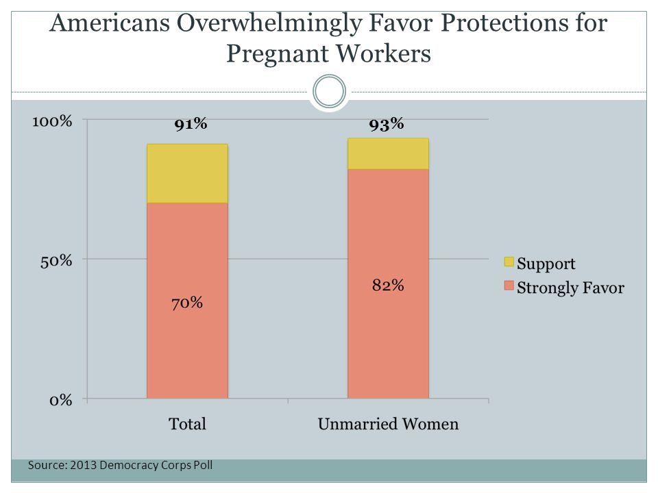 Americans Overwhelmingly Favor Protections for Pregnant Workers 91%93% Source: 2013 Democracy Corps Poll