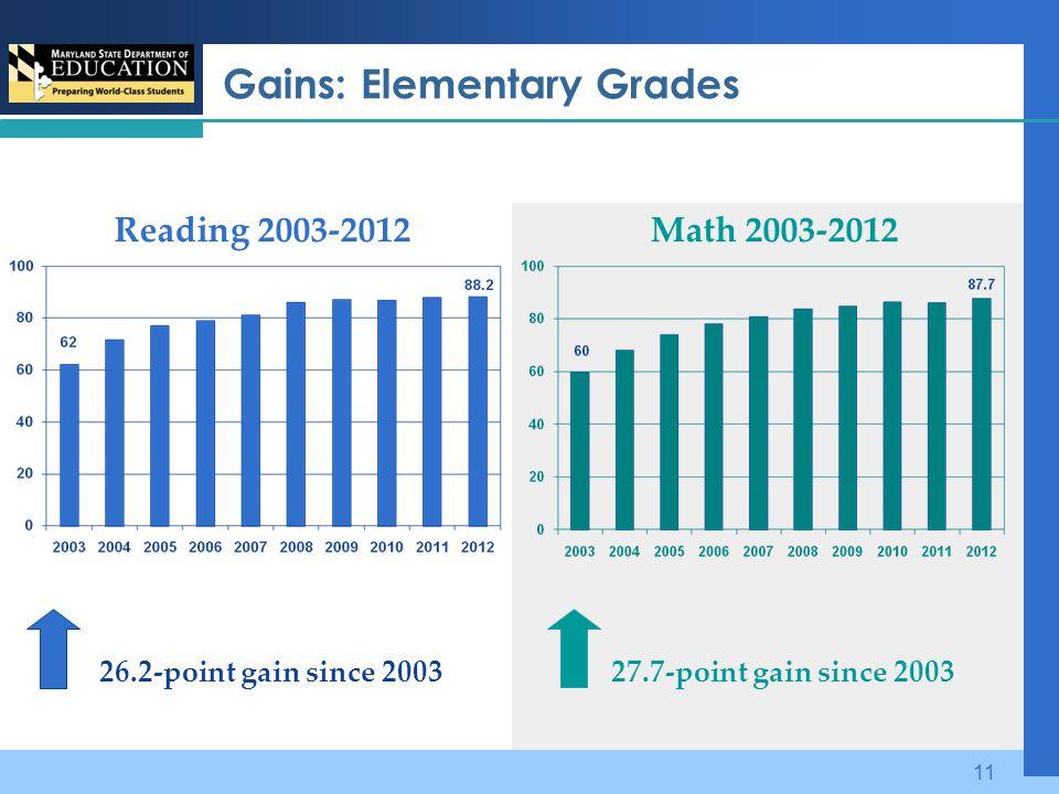 Gains: Elementary Grades Reading 2003-2012Math 2003-2012 26.2-point gain since 2003 27.7-point gain since 2003 11
