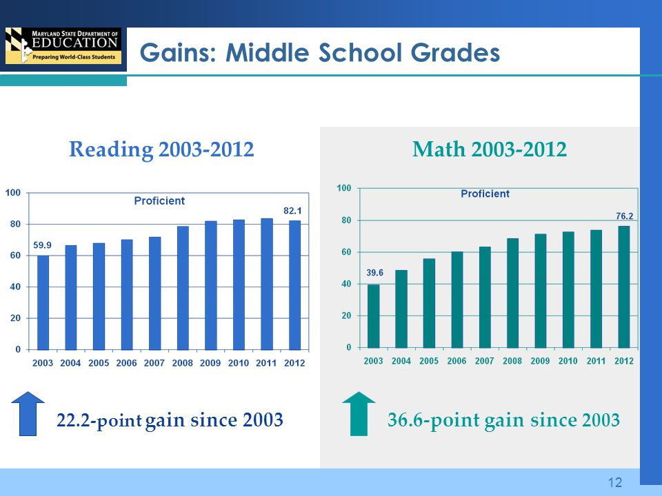 Gains: Middle School Grades Reading 2003-2012Math 2003-2012 22.2-point gain since 200336.6-point gain since 2003 12