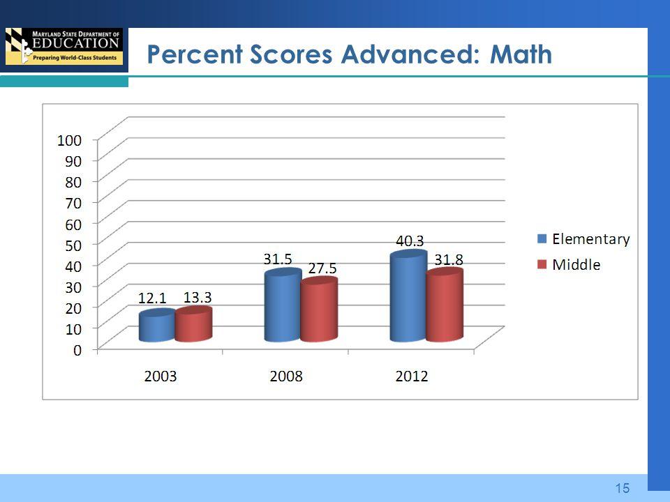 Percent Scores Advanced: Math 15