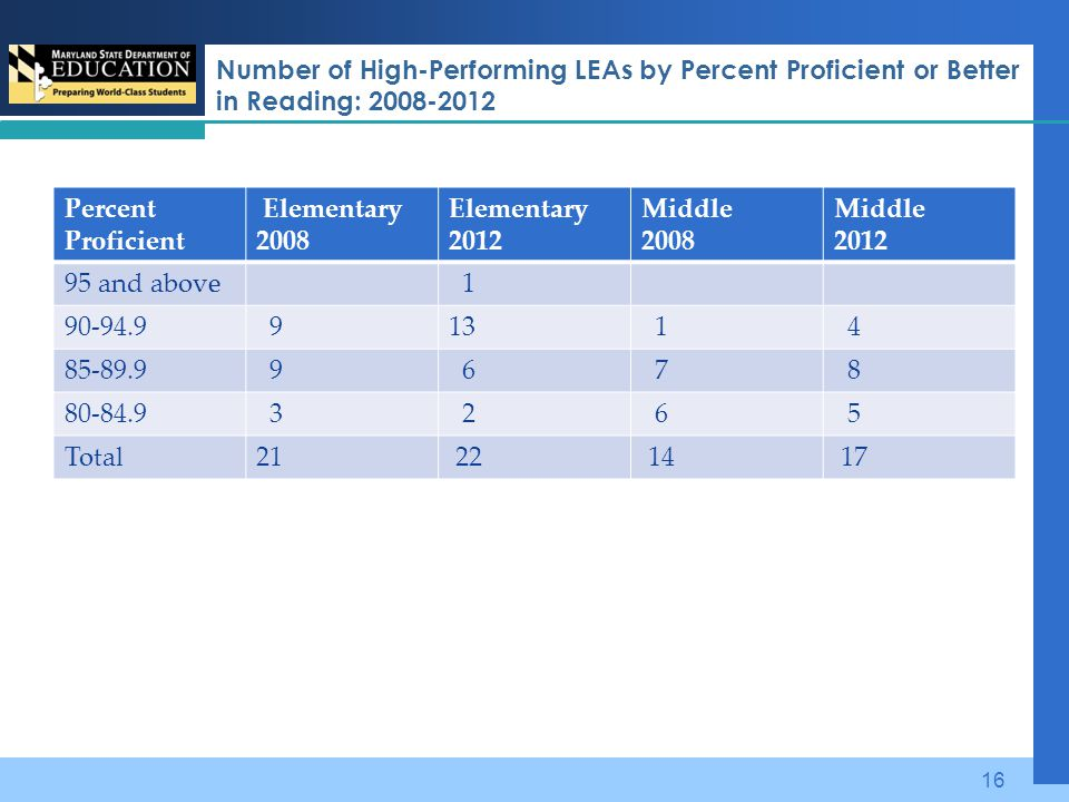 Number of High-Performing LEAs by Percent Proficient or Better in Reading: 2008-2012 Percent Proficient Elementary 2008 Elementary 2012 Middle 2008 Mi