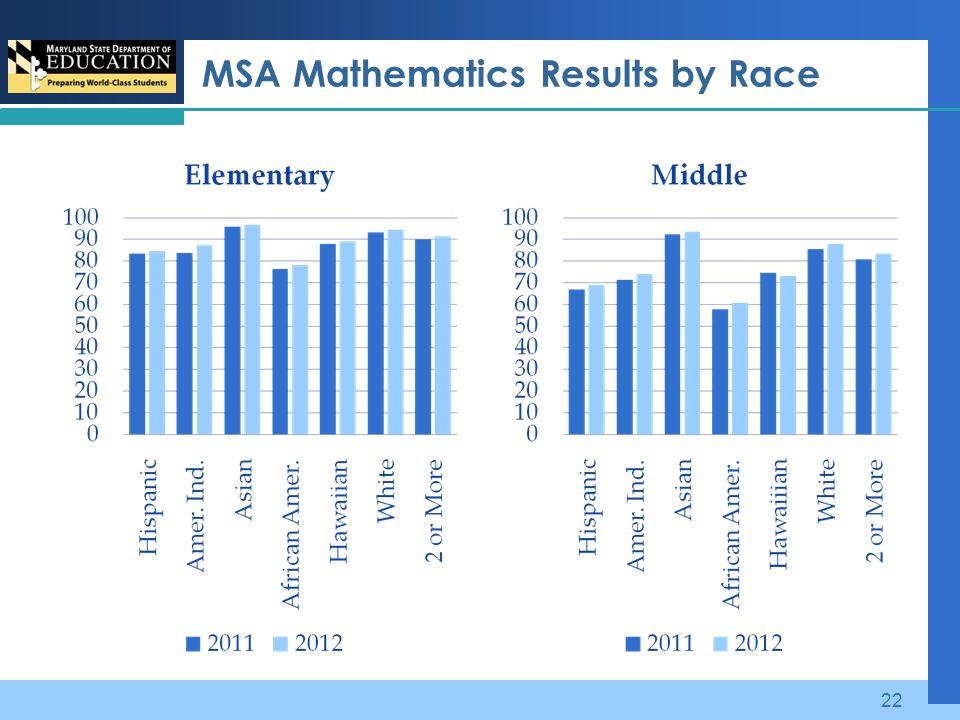 MSA Mathematics Results by Race 22