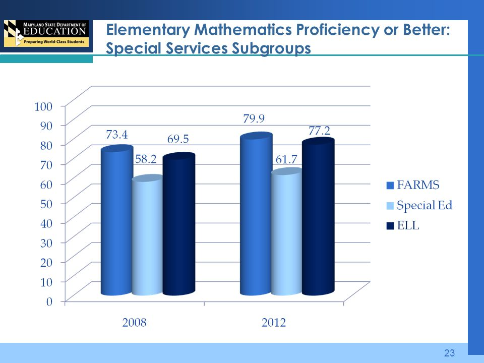 Elementary Mathematics Proficiency or Better: Special Services Subgroups 23