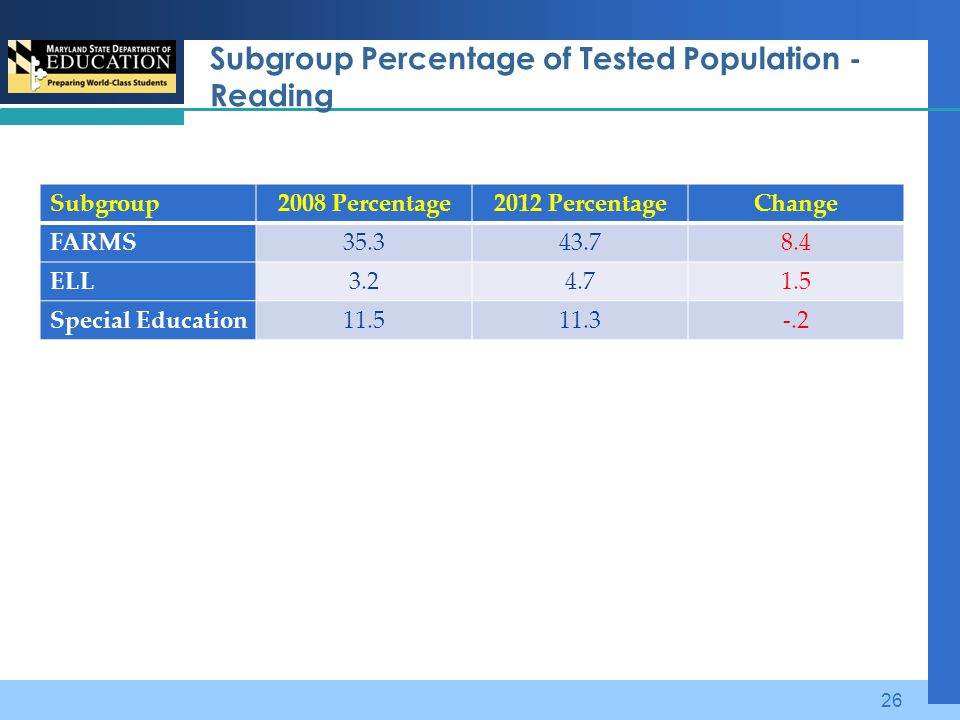 Subgroup Percentage of Tested Population - Reading Subgroup2008 Percentage2012 PercentageChange FARMS35.343.78.4 ELL3.24.71.5 Special Education11.511.3-.2 26