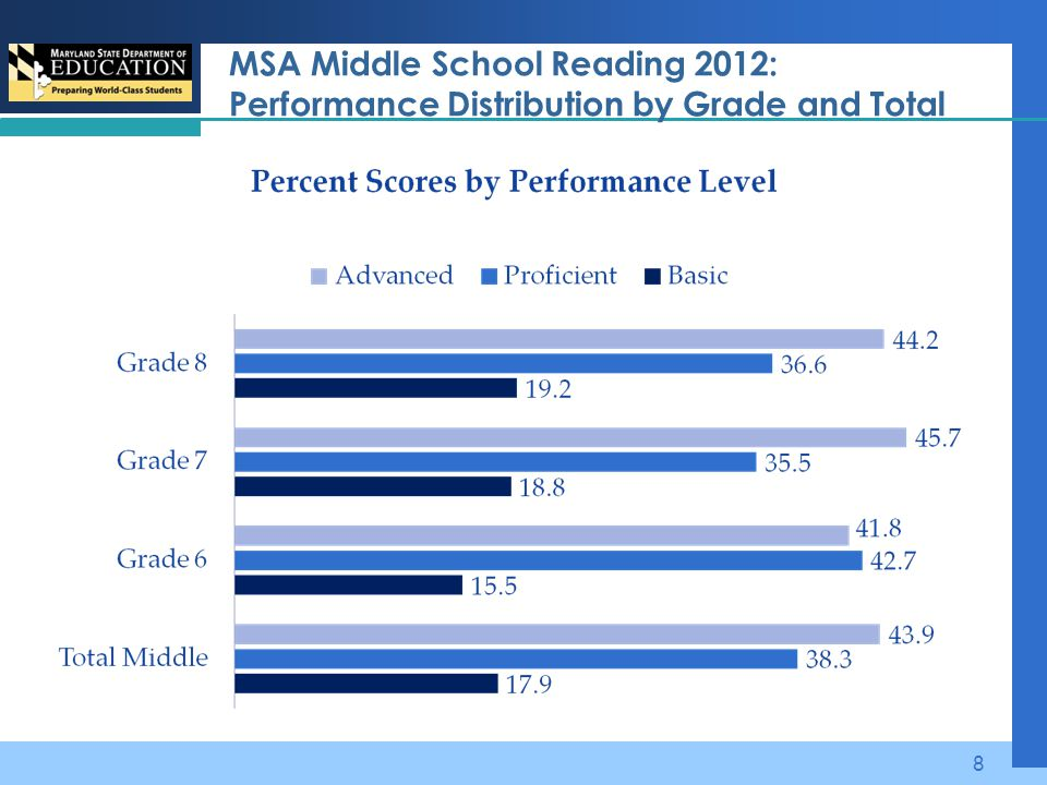 MSA Middle School Reading 2012: Performance Distribution by Grade and Total 8