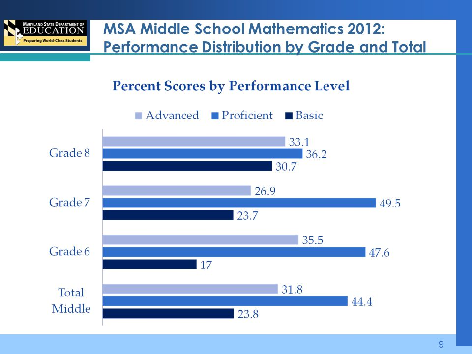 MSA Middle School Mathematics 2012: Performance Distribution by Grade and Total 9