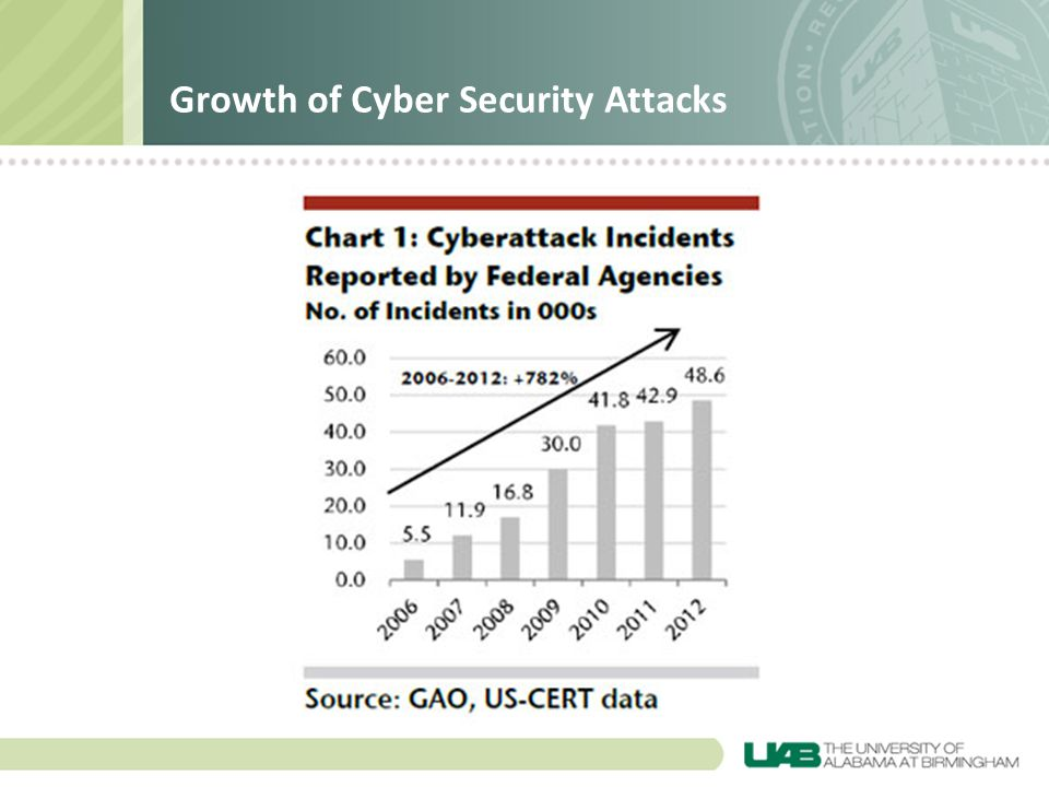 Growth of Cyber Security Attacks