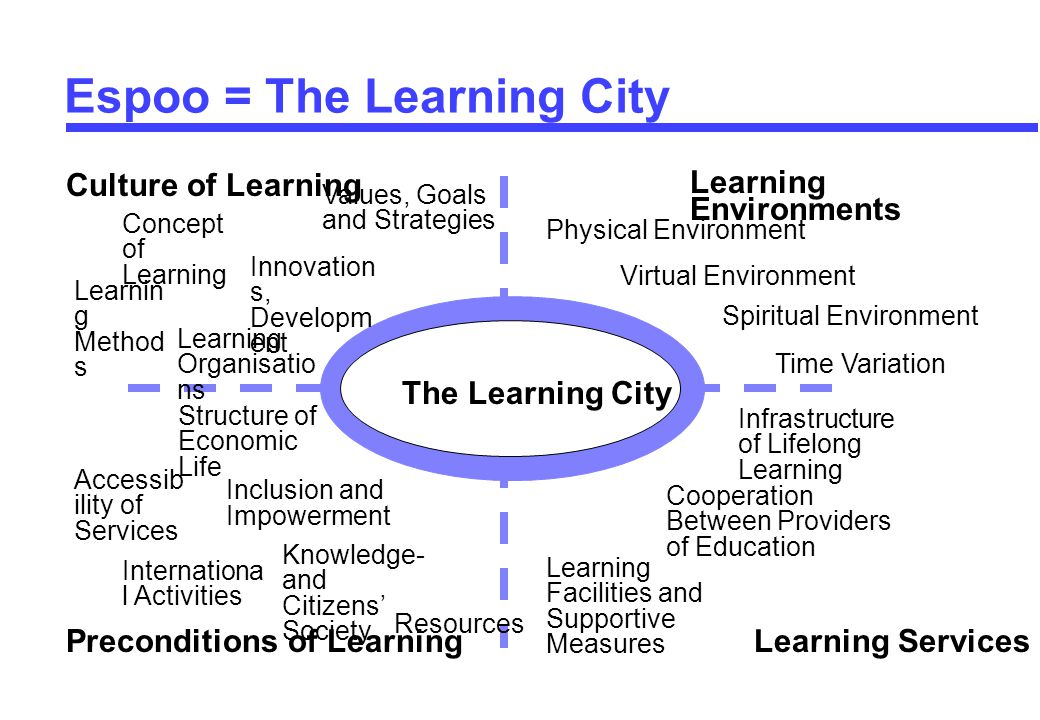 © Markku Markkula The Learning City Preconditions of LearningLearning Services Learning Environments Culture of Learning Concept of Learning Learnin g Method s Learning Organisatio ns Innovation s, Developm ent Values, Goals and Strategies Physical Environment Virtual Environment Spiritual Environment Time Variation Structure of Economic Life Accessib ility of Services Knowledge- and Citizens' Society Inclusion and Impowerment Internationa l Activities Resources Learning Facilities and Supportive Measures Cooperation Between Providers of Education Infrastructure of Lifelong Learning Espoo = The Learning City