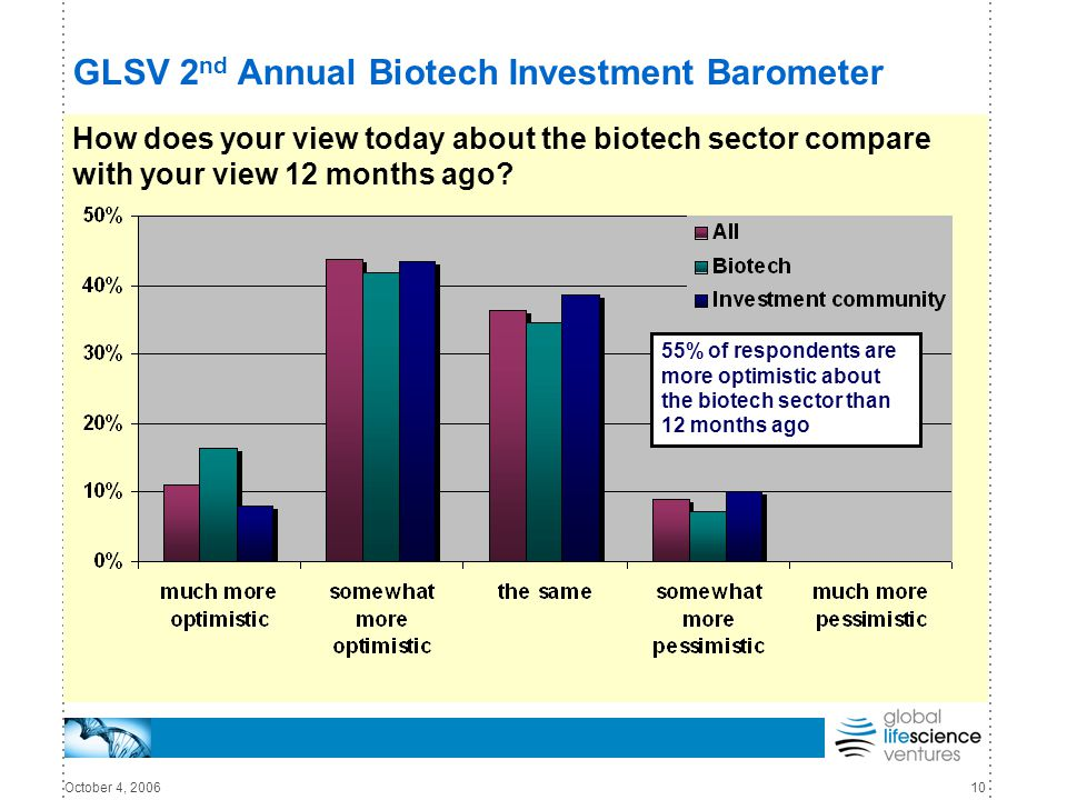 October 4, 200610 GLSV 2 nd Annual Biotech Investment Barometer How does your view today about the biotech sector compare with your view 12 months ago.