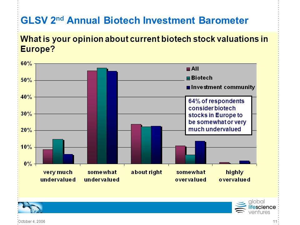 October 4, 200611 GLSV 2 nd Annual Biotech Investment Barometer What is your opinion about current biotech stock valuations in Europe.