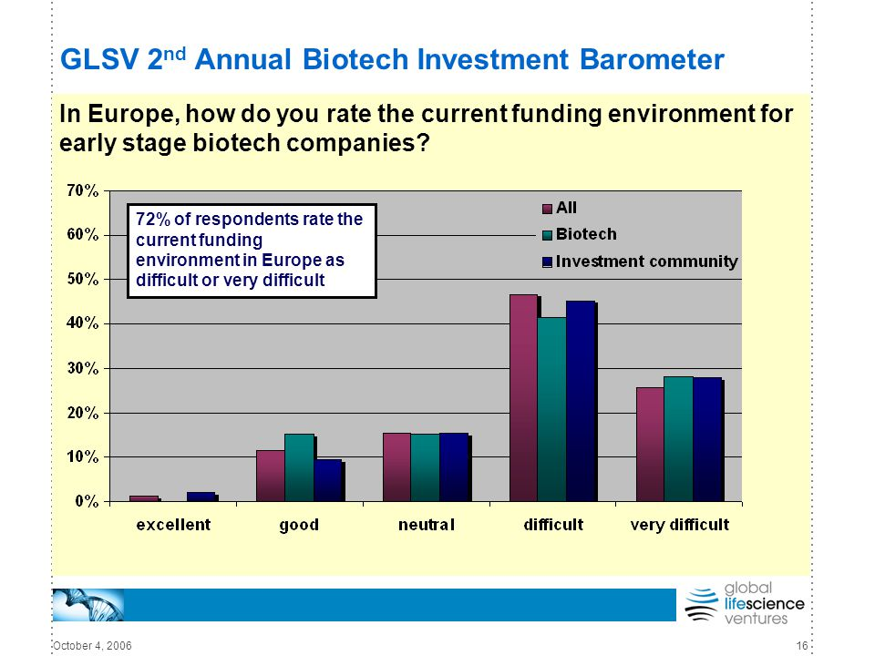 October 4, 200616 GLSV 2 nd Annual Biotech Investment Barometer In Europe, how do you rate the current funding environment for early stage biotech com