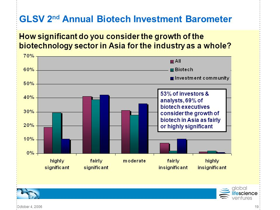 October 4, 200619 GLSV 2 nd Annual Biotech Investment Barometer How significant do you consider the growth of the biotechnology sector in Asia for the