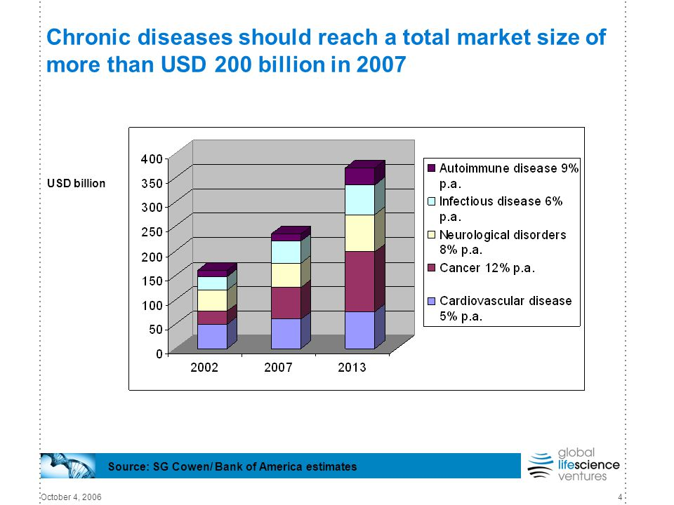 October 4, 20064 Chronic diseases should reach a total market size of more than USD 200 billion in 2007 Source: SG Cowen/ Bank of America estimates US