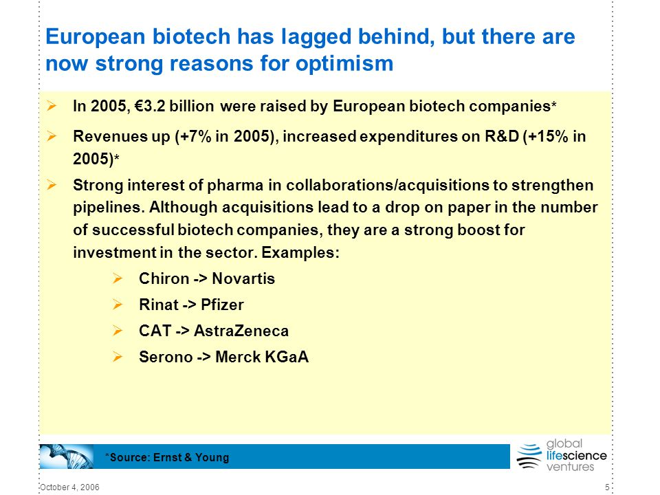 October 4, 20065 European biotech has lagged behind, but there are now strong reasons for optimism  In 2005, €3.2 billion were raised by European biotech companies *  Revenues up (+7% in 2005), increased expenditures on R&D (+15% in 2005) *  Strong interest of pharma in collaborations/acquisitions to strengthen pipelines.