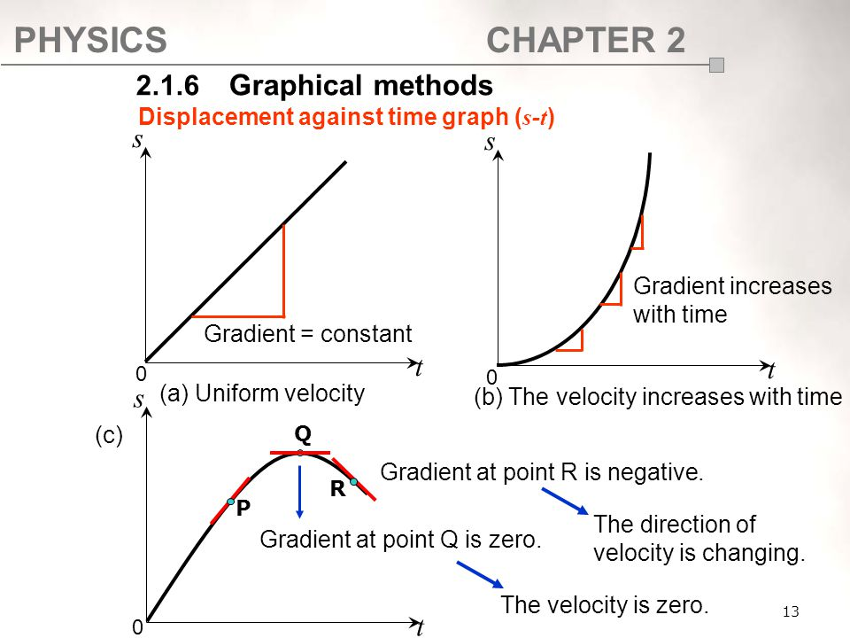 PHYSICSCHAPTER 2 13 Displacement against time graph ( s-t ) 2.1.6 Graphical methods s t 0 s t 0 (a) Uniform velocity (b) The velocity increases with t