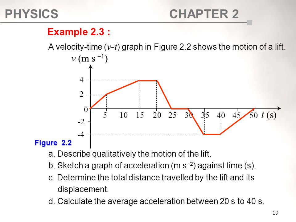 PHYSICSCHAPTER 2 19 A velocity-time ( v - t ) graph in Figure 2.2 shows the motion of a lift. a. Describe qualitatively the motion of the lift. b. Ske