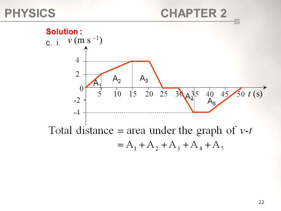 PHYSICSCHAPTER 2 22 Solution : c. i. 0 510 15 202530 35 t (s) -4 -2 2 4 v (m s   1 ) 404550 A1A1 A2A2 A3A3 A4A4 A5A5
