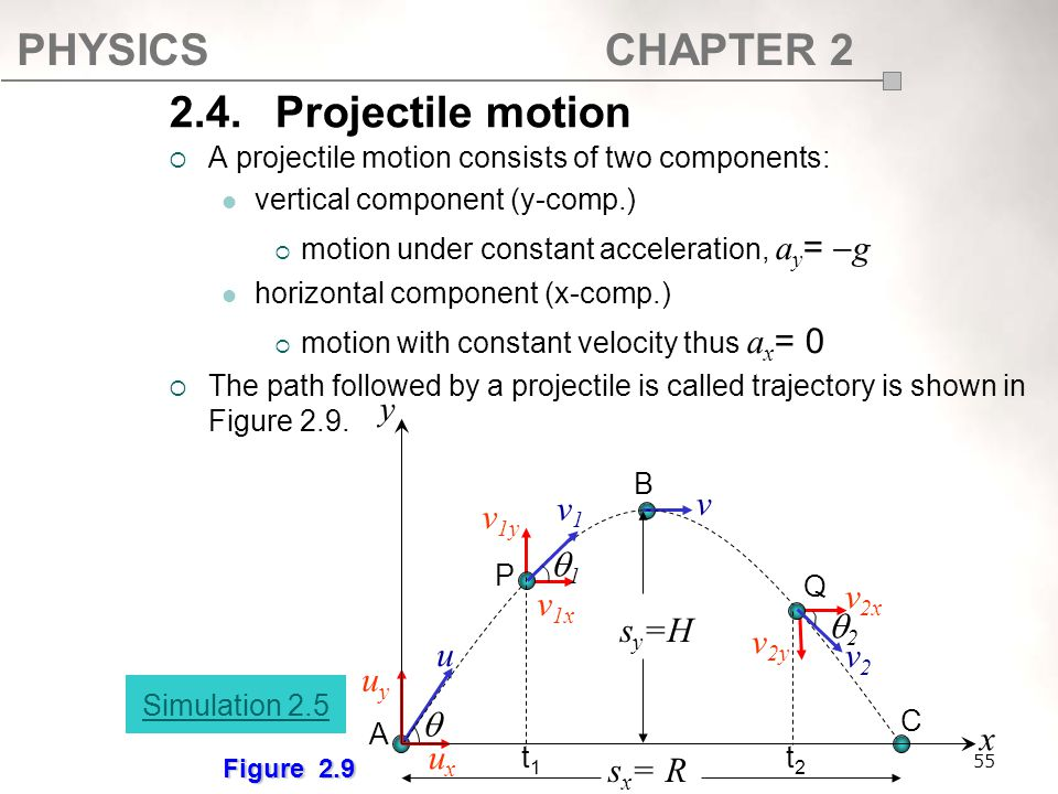 PHYSICSCHAPTER 2 2.4. Projectile motion  A projectile motion consists of two components: vertical component (y-comp.)  motion under constant acceler